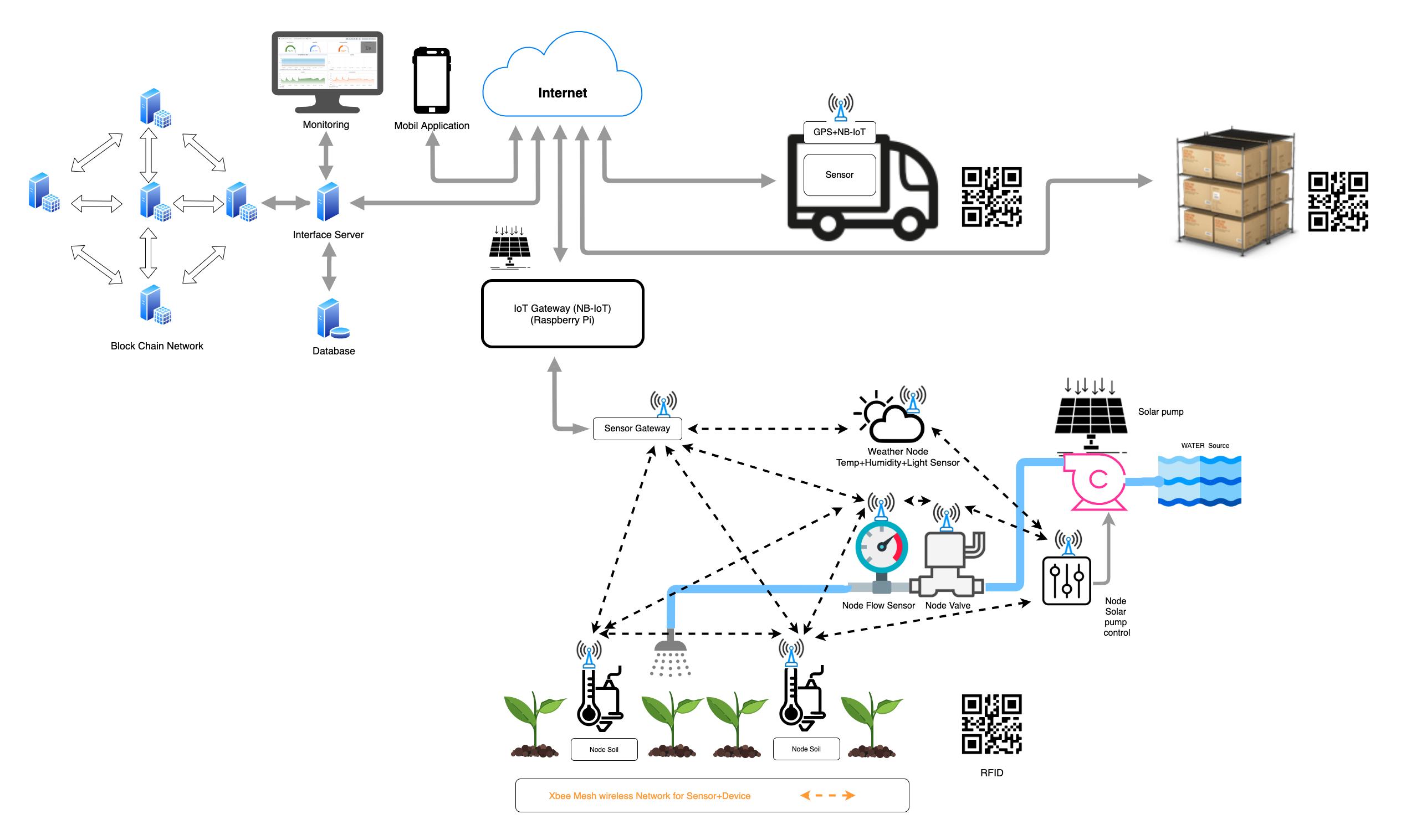Blockchain การเกษตร