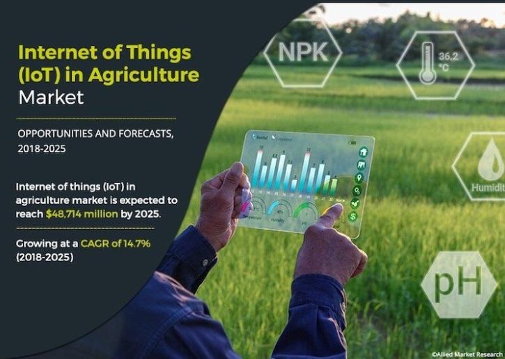 Smart farm IoT เพื่อการเกษตร สมาร์ทฟาร์ม